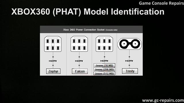 XBOX360 (PHAT) Model Identification for Reset Glitch Hack